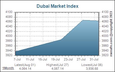 UAE - Menafn Market Details   MENAFN COM