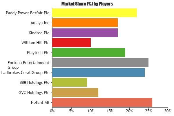 Online Gambling Market to enjoy 'explosive growth' to 2023 | MENAFN COM