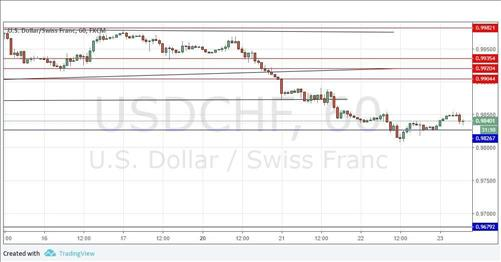 Yesterday's signals were not triggered as there was no bearish price action at Today's USD/CHF Signals Risk %. Trades may only be entered between.