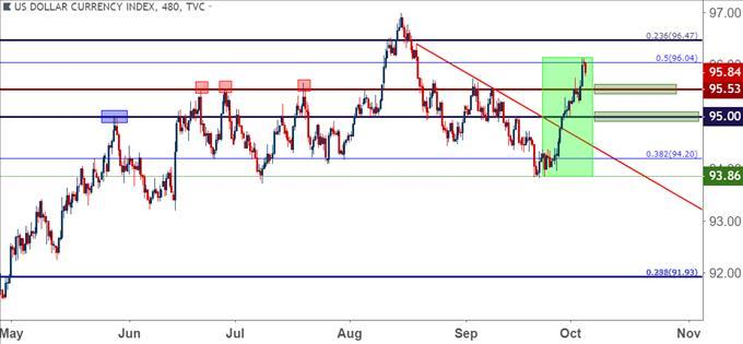US Dollar Strength Unleashed As EUR USD Tests The 11500 Big Figure