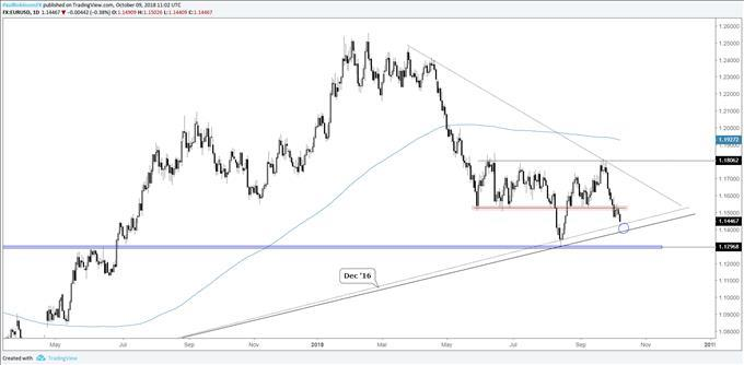 Trading Outlook For DXY EUR USD JPY Gold Price More