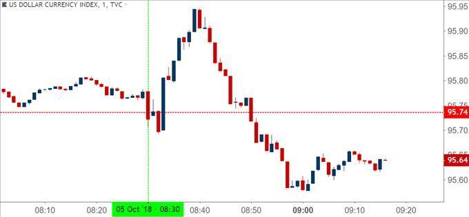 US Dollar Drops After NFP Prints 134k EUR USD Re Tests Resistance