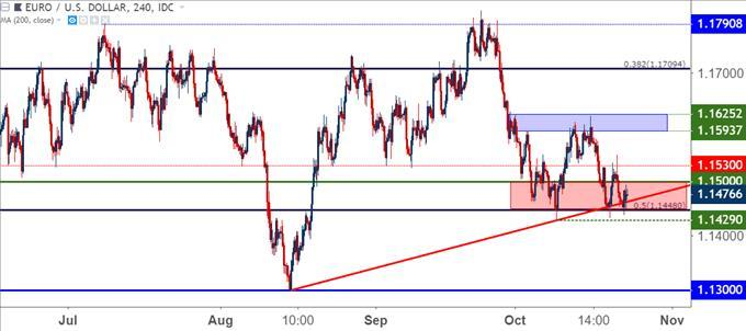 Us Dollar Price Action Setups As 96 Resistance Remains For Now