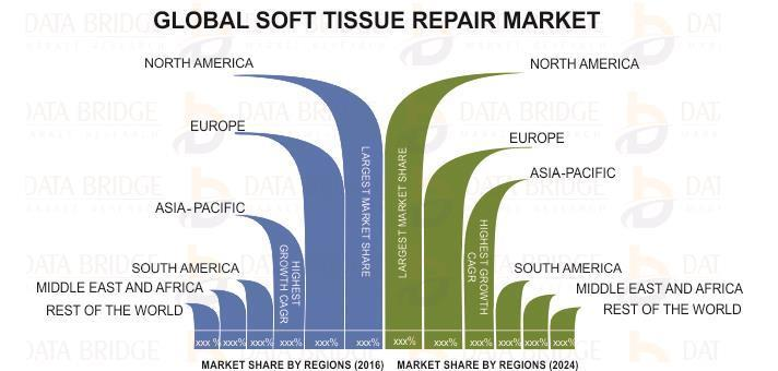 Global Soft Tissue Repair Market Growing at Highest CAGR by