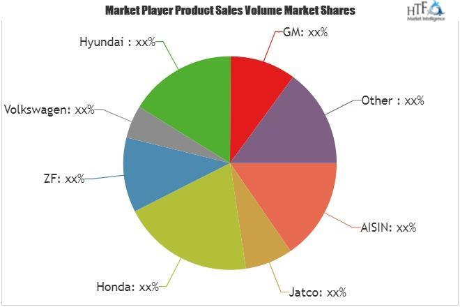 Automatic Transmissions Market SWOT analysis and