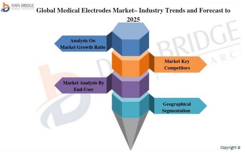 Medical Electrodes Market Comprehensive Overview by Leading