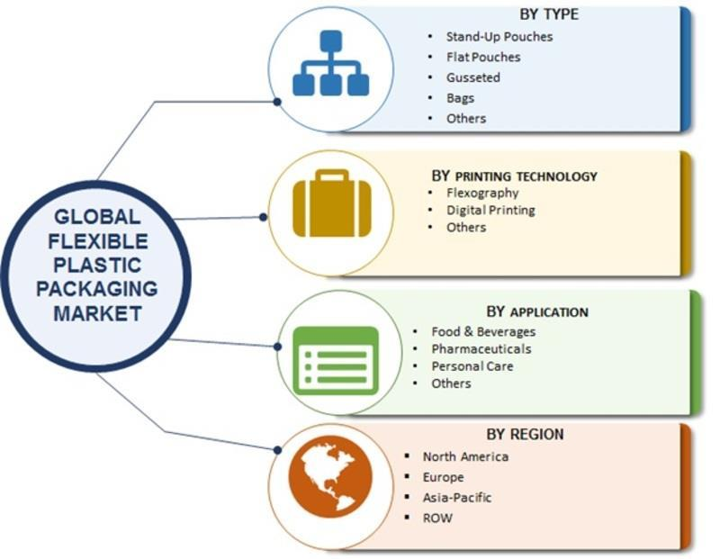 Flexible Plastic Packaging Market 2018 | Worldwide Overview