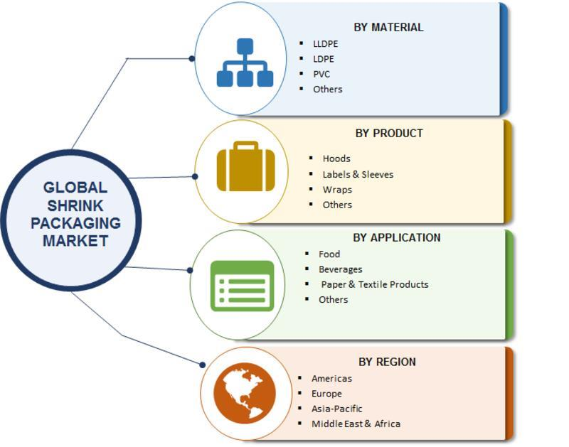 Shrink Packaging Market 2018: Global Industry Overview