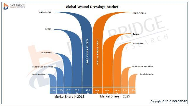 India- Wound Dressings Market In-depth Study 2018: KCI Licensing