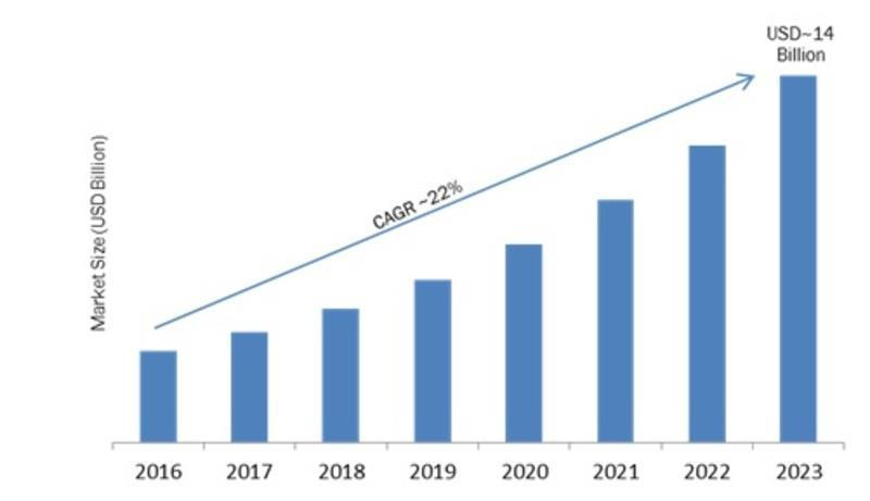 India- Video Management Software (VMS) Market 2018: Company