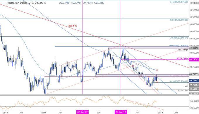 AUD/USD Weekly Price Outlook: Aussie Reversal Targets in View