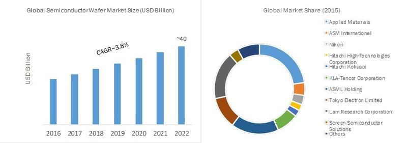 India- Semiconductor Wafer Market Global Industry Size
