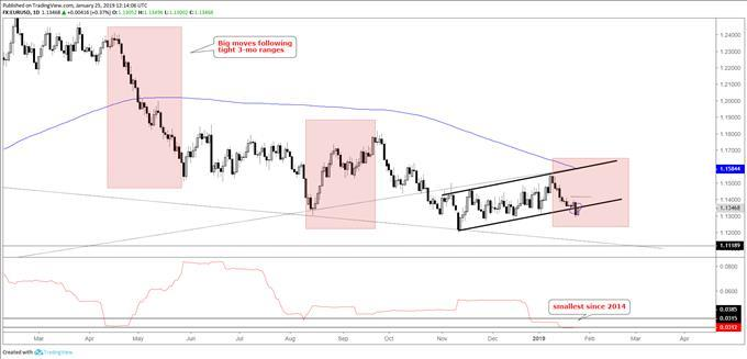 Charts for Next Week: EUR/USD, GBP/JPY, Gold Price, Dow