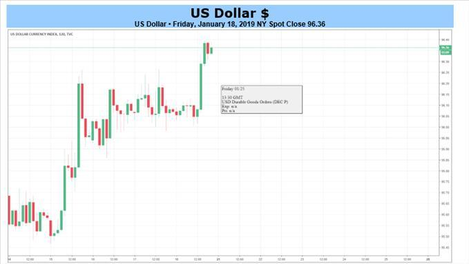 Forex And Gold Forecast With Market Ysis