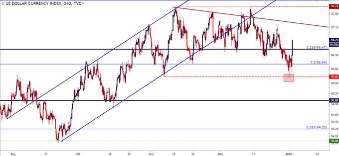 EUR USD Fails At 11500 As The Jumps From Test Of Two Month Lows
