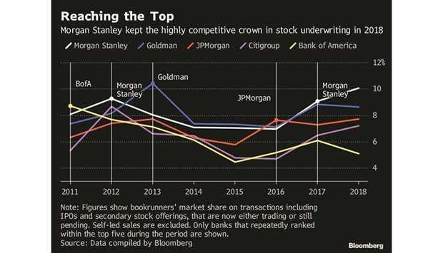 Morgan Stanley taps cash spigot for IPO dominance | MENAFN COM