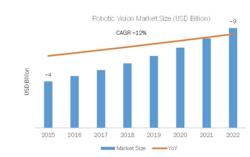 India- Robotic Vision Market 2019 Sale Revenue, Emerging