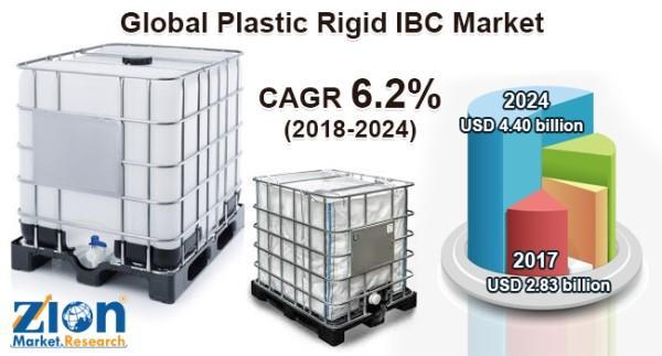 Global Plastic Rigid IBC Market Worth USD 4 40 Billion By
