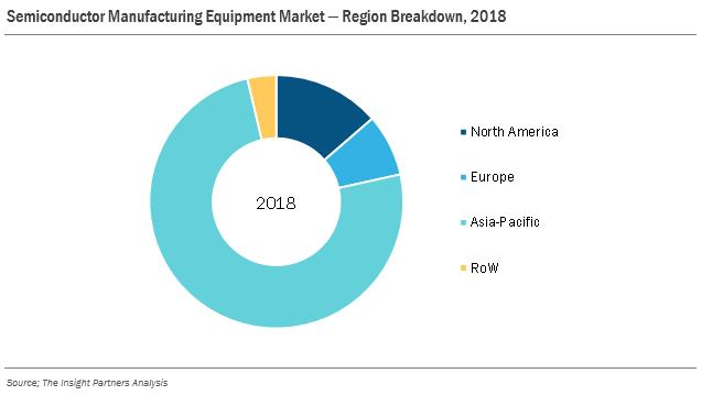India- Semiconductor Manufacturing Equipment Market to Grow at 5 2