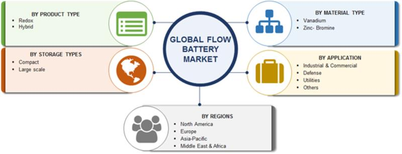 India- Solar Charge Controllers Market Insights, Size