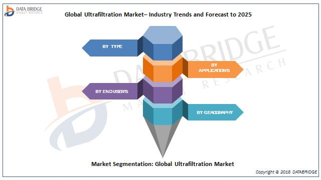 India- Ultrafiltration Market Size And Demand Report 2019: By
