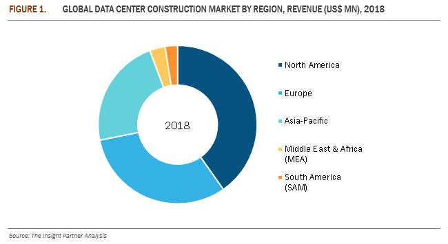 India- Data Center Construction Market to Grow at 8 4% CAGR and
