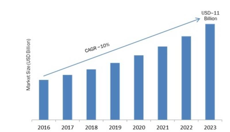 India- Transport Ticketing Market 2019 Overview, Size, Share, Global
