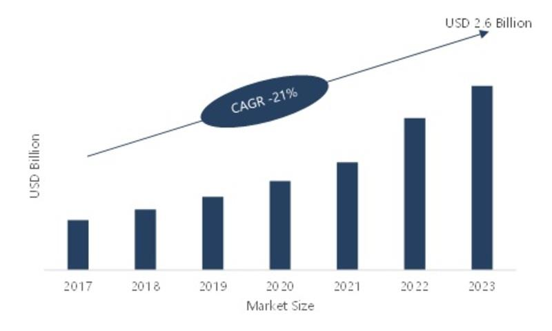 India- Super Capacitors Market Trends, Sales, Supply, Demand
