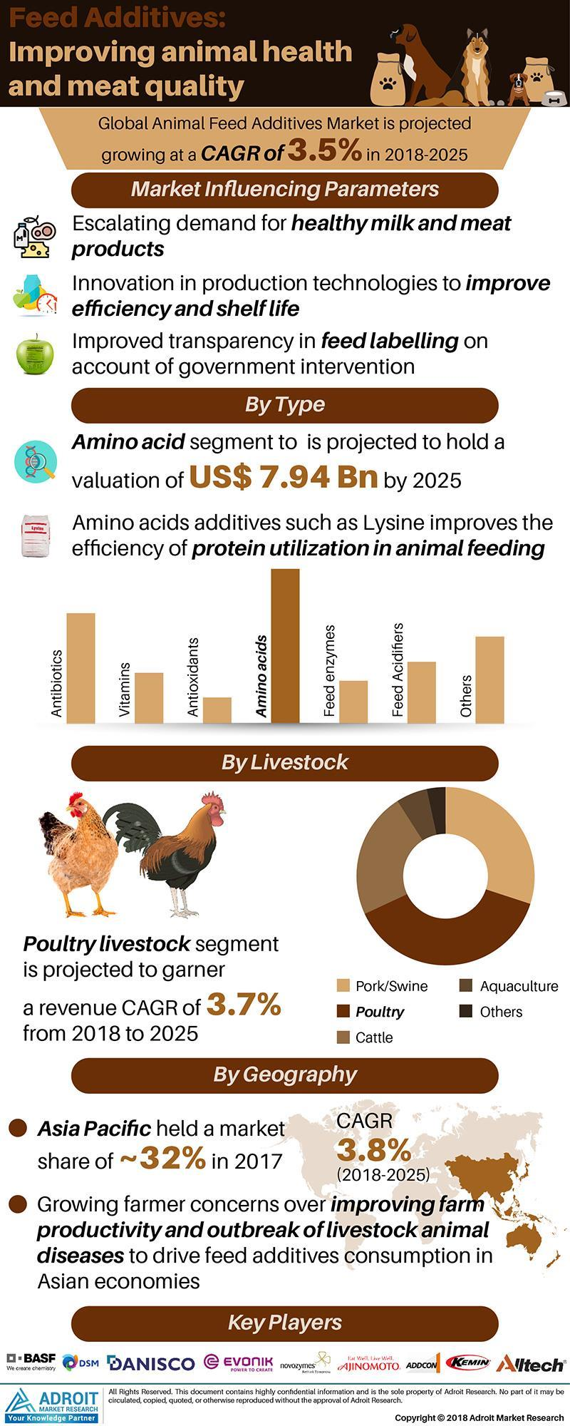 India- Global Animal Feed Additives Market Research Report 2019-2025