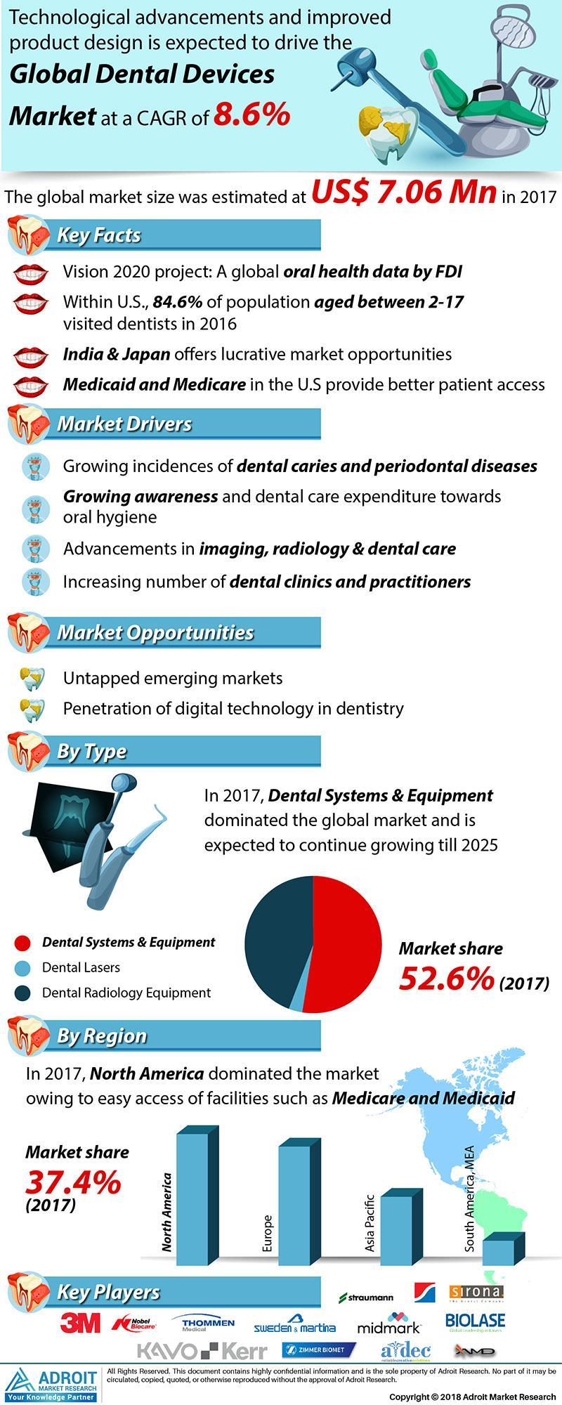 India- Dental Devices Market Research Report 2019-2025