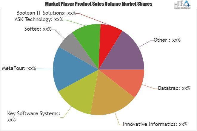 India- Courier Management Software Market: Growth Factors