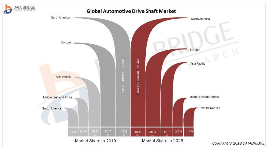 India- Global Automotive Drive Shaft Market evaluation of recent