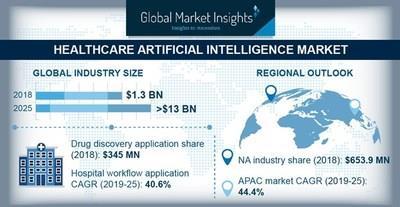Healthcare Artificial Intelligence Market to Hit $13 Billion