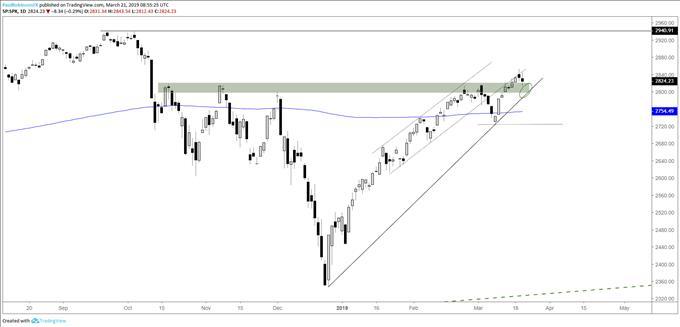 S&P 500 Backing into Support, Dow Jones & Nasdaq 100 Chart