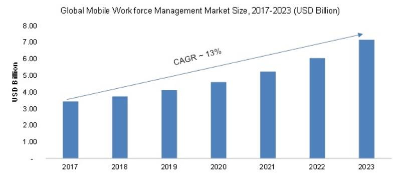 India- Mobile Workforce Management Market 2019 Global Applications