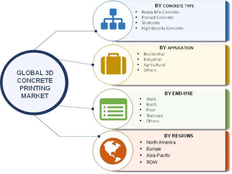 India- Concrete 3D Printing Market 2019 Size, Global