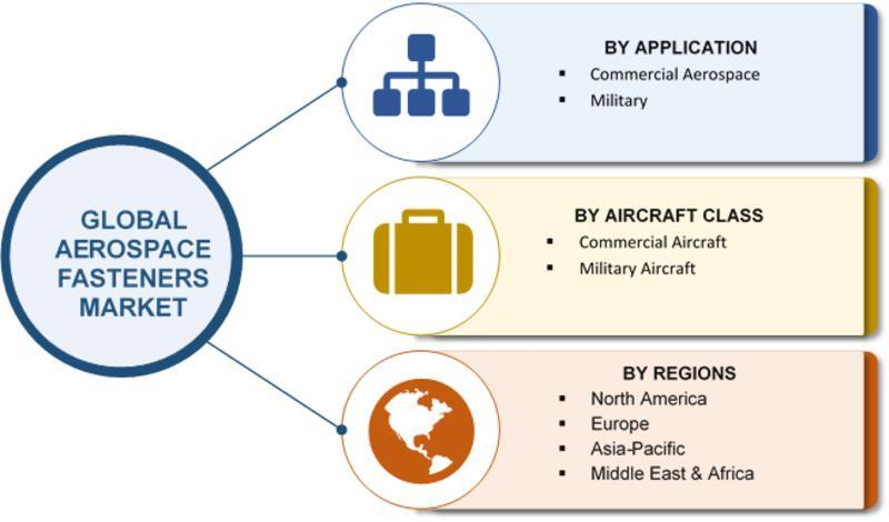 India- Aerospace Fasteners Market - 2019 Size, Growth, Trends and