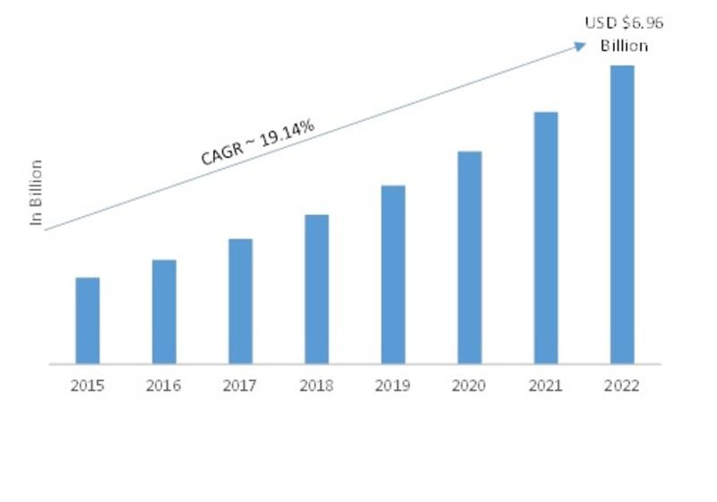India- Workflow Management System (WMS) Market 2019 Size