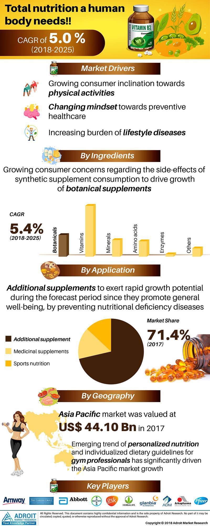 India- Dietary Supplements Market Overview by Probiotic