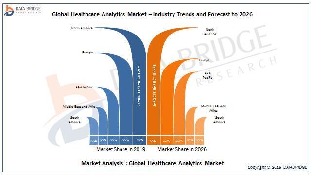 India- Healthcare Analytics Market 2019: Competitor Analysis