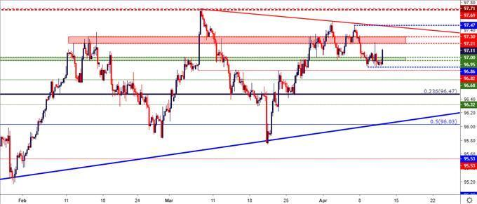 US Dollar Price Action Setups In EUR USD GBP And JPY