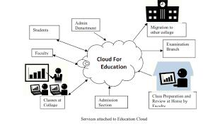 Cloud Computing In Education Sector Market 2026 Detailed
