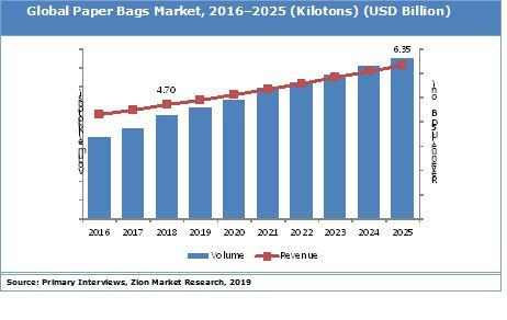 b14ee843294 Global Paper Bags Market Size & Share to be Worth USD 6.35 Billion By 2025