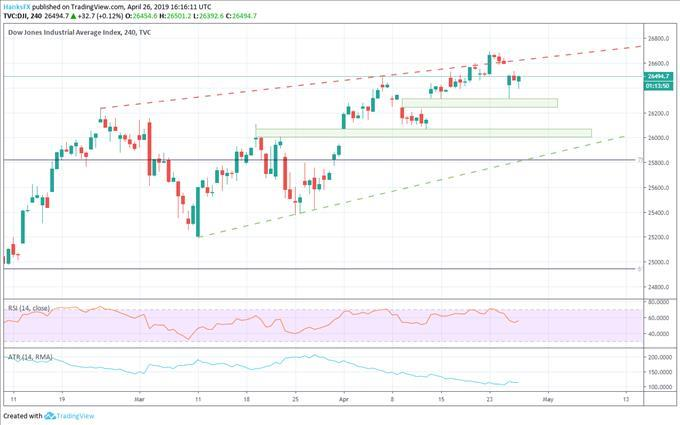 Dow Jones, S&P 500, DAX 30 and FTSE 100 Technical Forecast