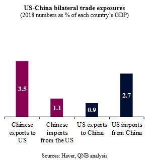 QNB analyses effects of US-China trade disputes | MENAFN COM