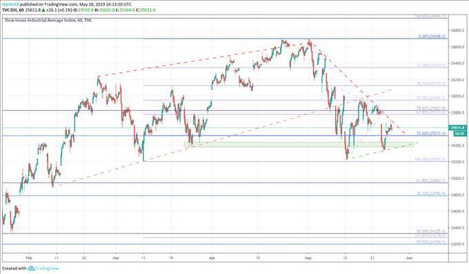 Dow Jones, S&P 500, Nasdaq 100 Price Outlooks for the Week