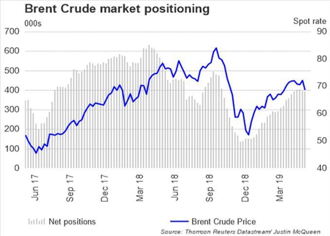 Crude Oil Price Outlook: Oil Drops as Brent Crude Breaks Below