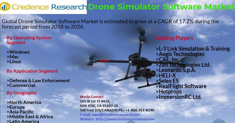 Drone Simulator Software Market Size, Share, Growth, Strategies