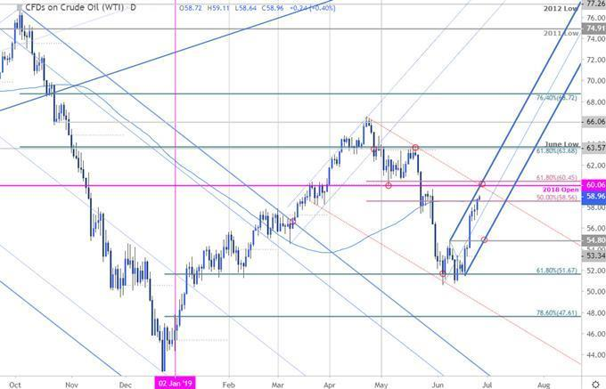 Oil Price Chart: Crude Rally Rips into Key Resistance - Trade Levels