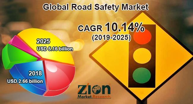 Global Road Safety Market Size Worth Reach USD 5 16 Billion